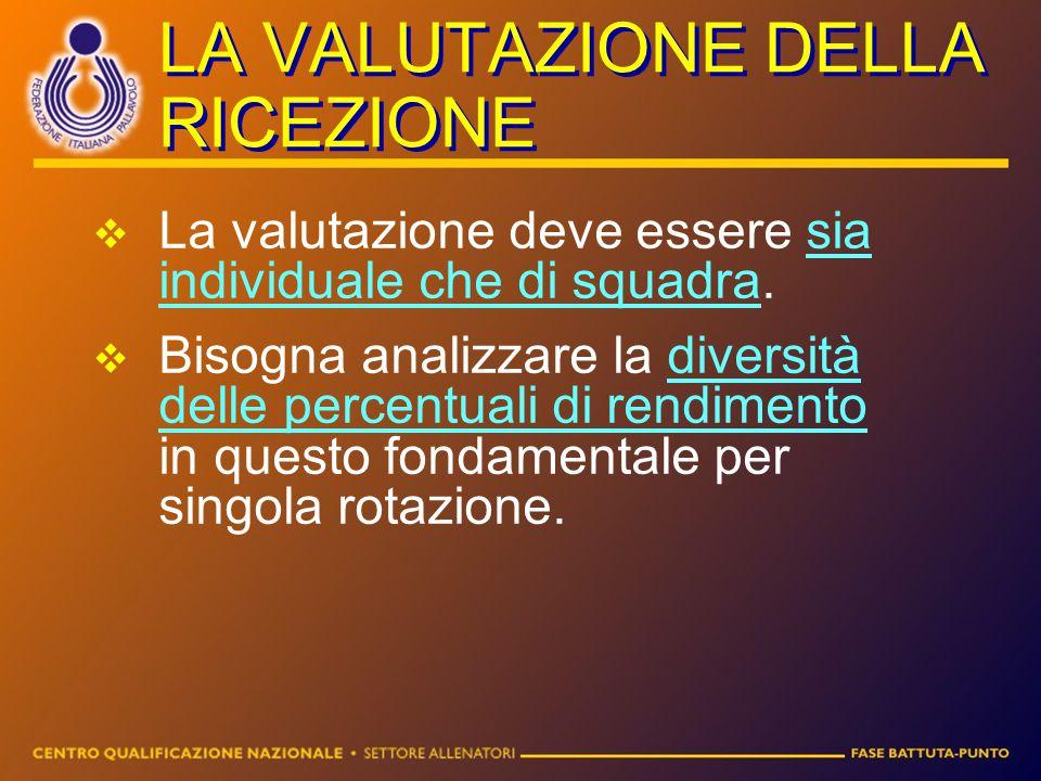 LA VALUTAZIONE DELLA RICEZIONE LLa valutazione deve essere sia individuale che di squadra. BBisogna analizzare la diversità delle percentuali di r