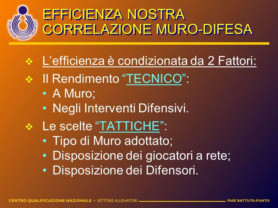 """EFFICIENZA NOSTRA CORRELAZIONE MURO-DIFESA LL'efficienza è condizionata da 2 Fattori: IIl Rendimento """"TECNICO"""": A Muro; Negli Interventi Difensivi"""