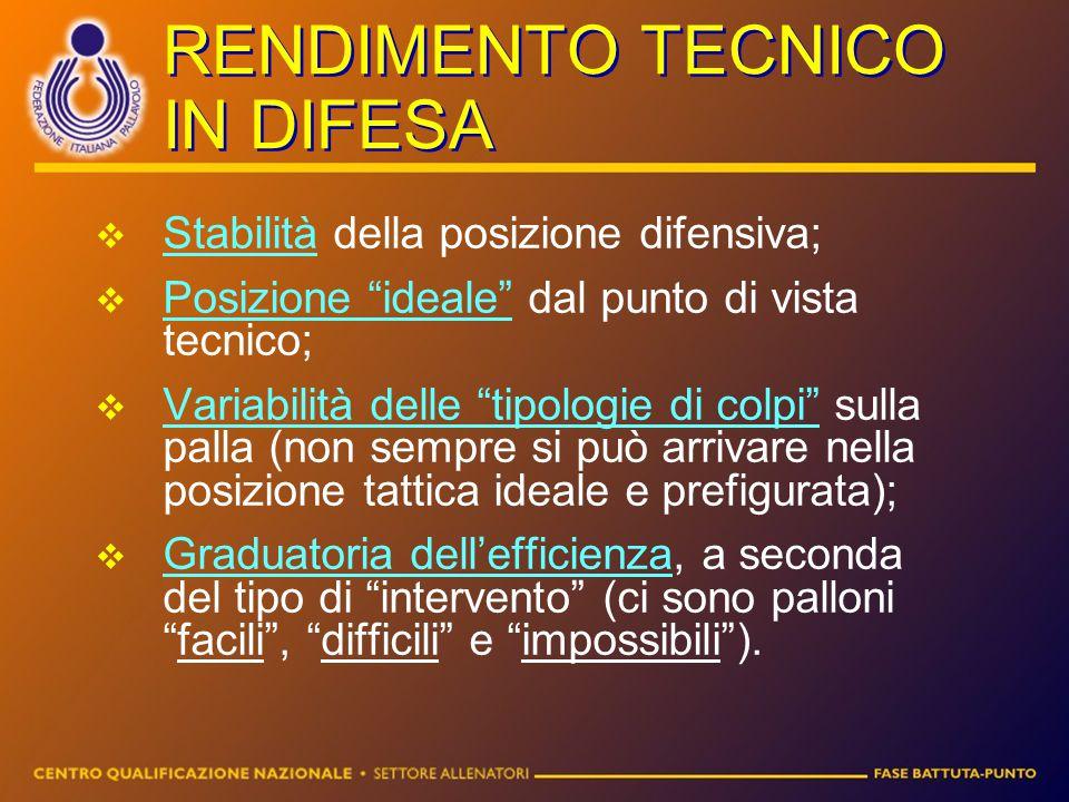 """RENDIMENTO TECNICO IN DIFESA SStabilità della posizione difensiva; PPosizione """"ideale"""" dal punto di vista tecnico; VVariabilità delle """"tipologie"""