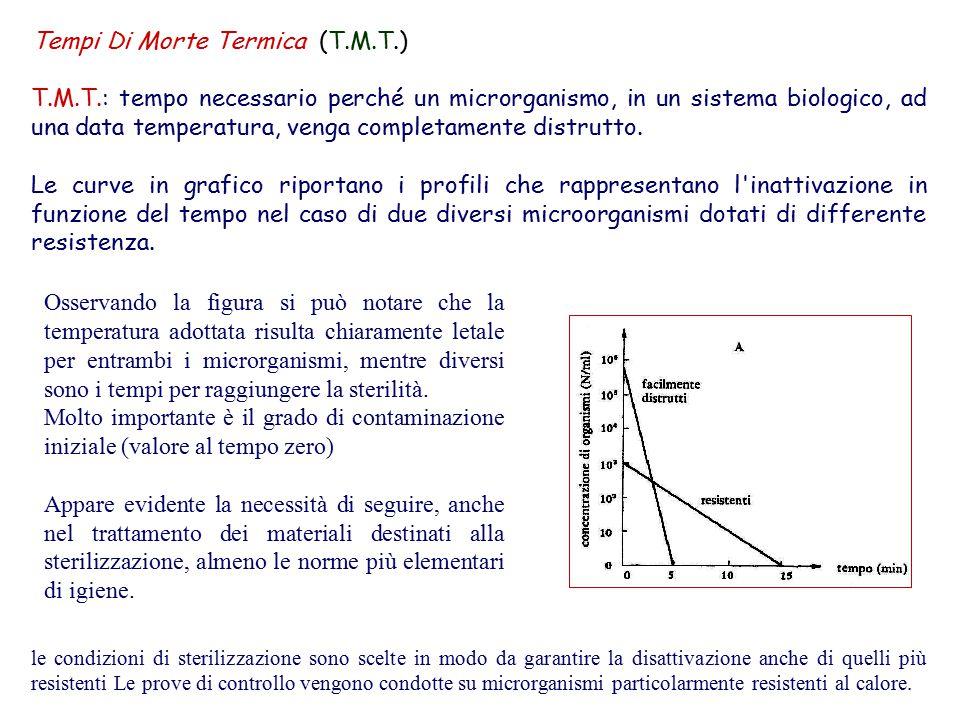 Tempi Di Morte Termica (T.M.T.) T.M.T.: tempo necessario perché un microrganismo, in un sistema biologico, ad una data temperatura, venga completamente distrutto.