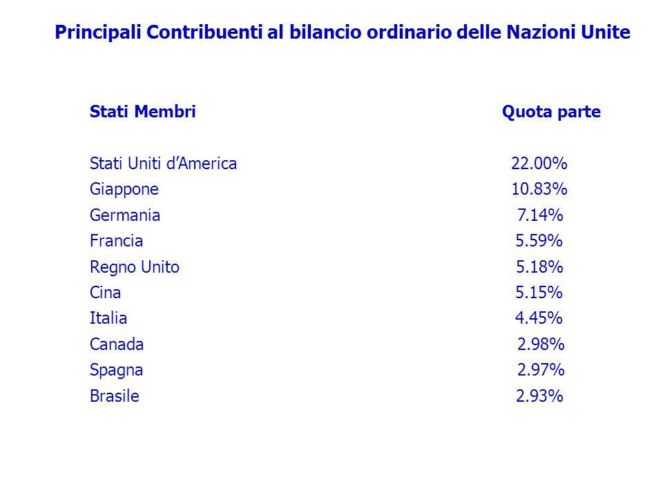 Stati Membri Quota parte Stati Uniti d'America 22.00% Giappone 10.83% Germania 7.14% Francia 5.59% Regno Unito 5.18% Cina 5.15% Italia 4.45% Canada 2.98% Spagna 2.97% Brasile 2.93% Principali Contribuenti al bilancio ordinario delle Nazioni Unite