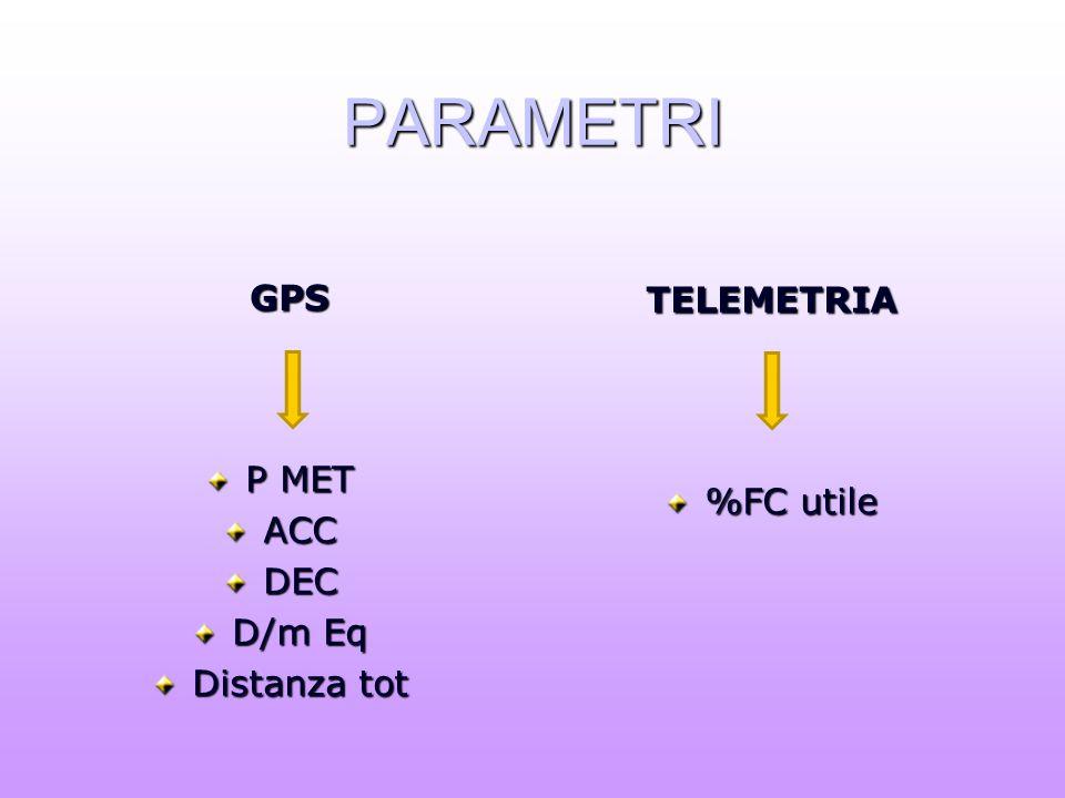 PARAMETRI GPS P MET ACCDEC D/m Eq Distanza tot TELEMETRIA %FC utile