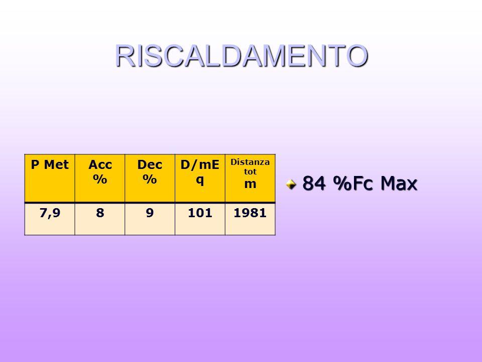 RISCALDAMENTO 84 %Fc Max P MetAcc % Dec % D/mE q Distanza tot m 7,9891011981