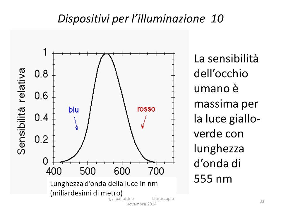 Dispositivi per l'illuminazione 10 La sensibilità dell'occhio umano è massima per la luce giallo- verde con lunghezza d'onda di 555 nm gv pallottino Libroscopio novembre 2014 Lunghezza d'onda della luce in nm (miliardesimi di metro) 33