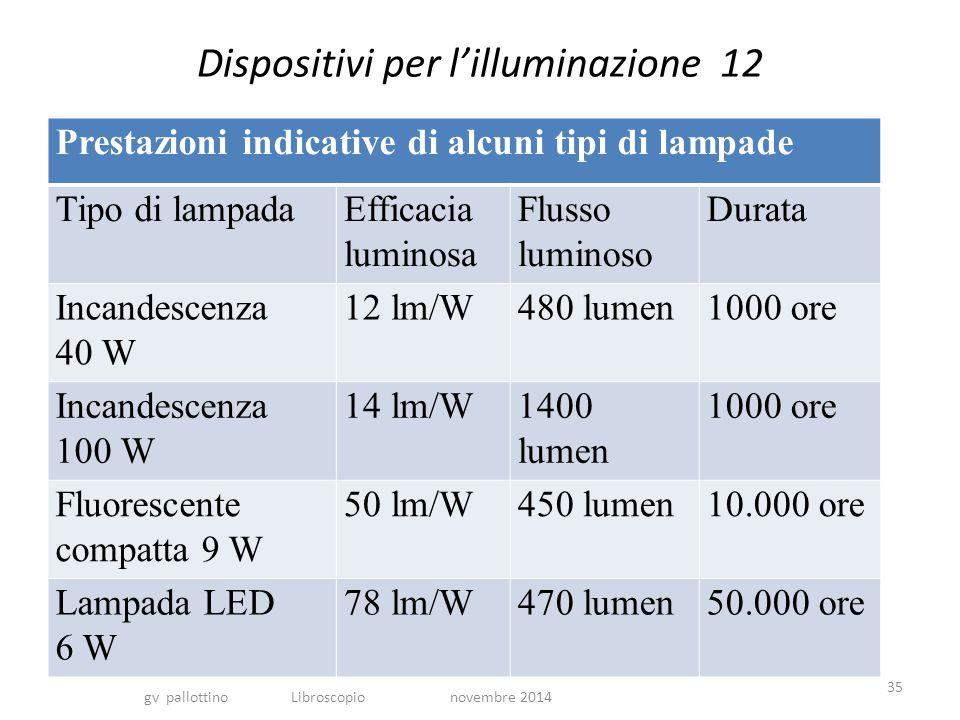 Dispositivi per l'illuminazione 12 Prestazioni indicative di alcuni tipi di lampade Tipo di lampadaEfficacia luminosa Flusso luminoso Durata Incandescenza 40 W 12 lm/W480 lumen1000 ore Incandescenza 100 W 14 lm/W1400 lumen 1000 ore Fluorescente compatta 9 W 50 lm/W450 lumen10.000 ore Lampada LED 6 W 78 lm/W470 lumen50.000 ore gv pallottino Libroscopio novembre 2014 35