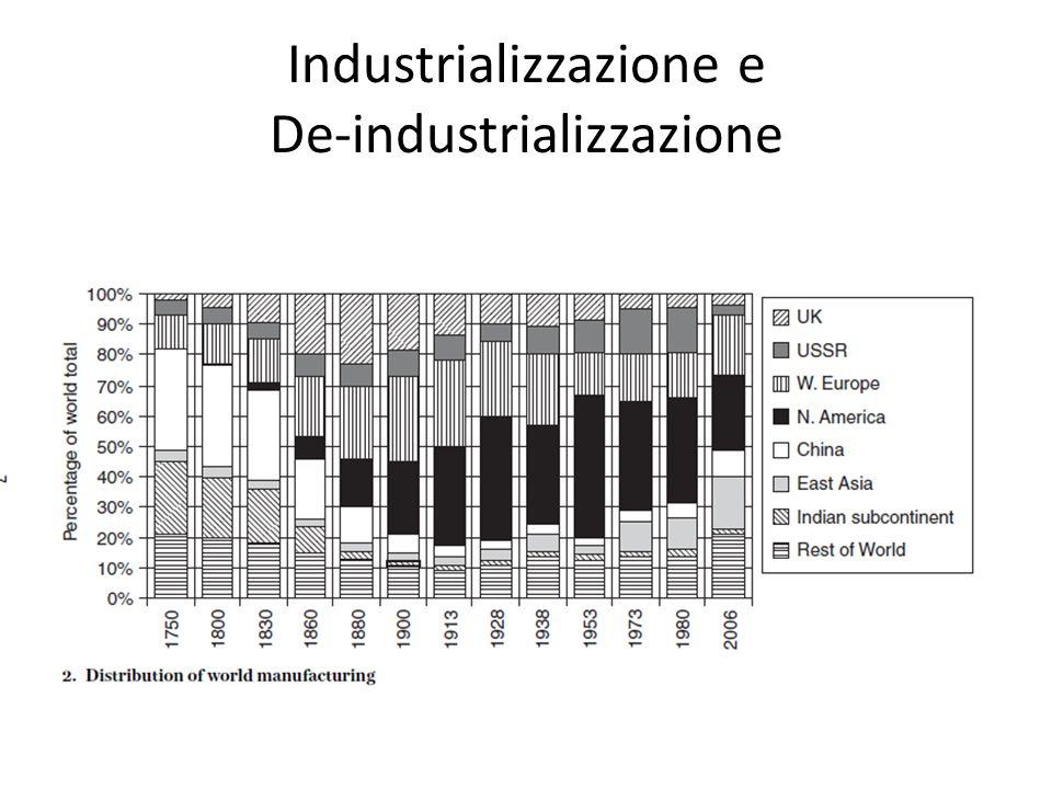 Industrializzazione e De-industrializzazione