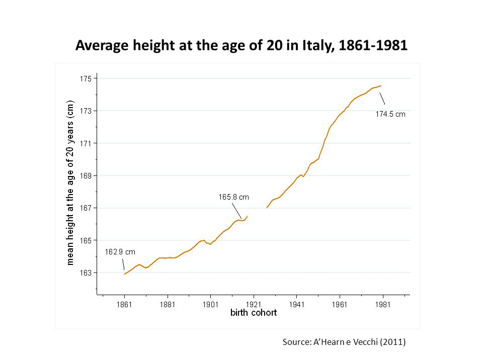 Average height at the age of 20 in Italy, 1861-1981 Source: A'Hearn e Vecchi (2011)