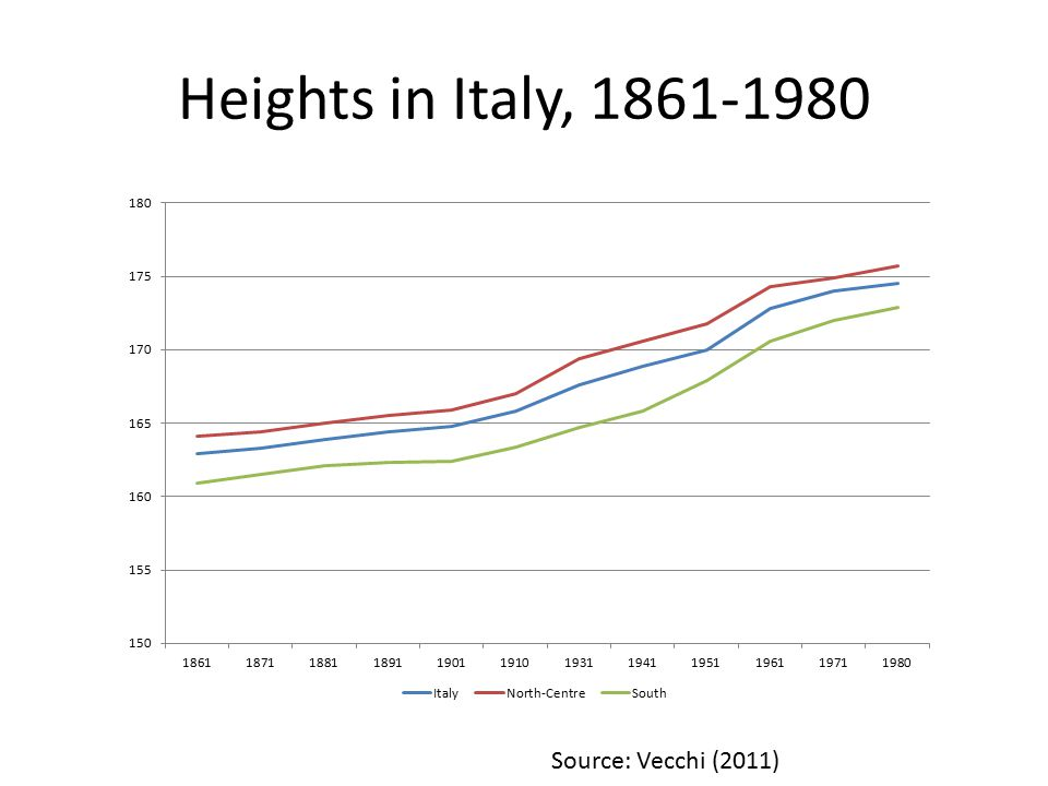 Heights in Italy, 1861-1980 Source: Vecchi (2011)