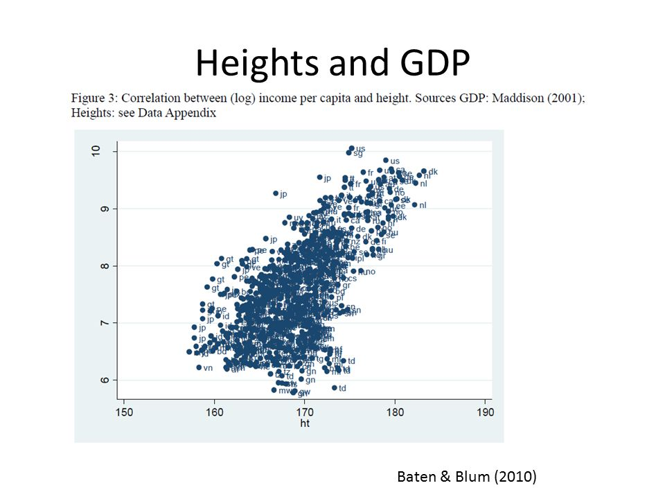 Heights and GDP Baten & Blum (2010)