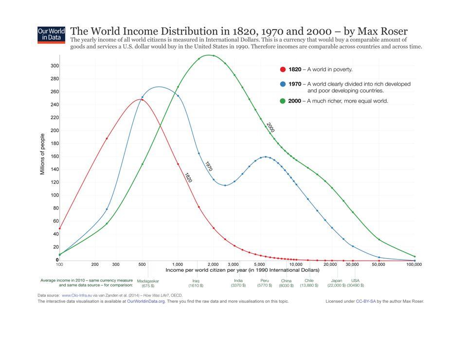 Ma in passato probabilmente era anche peggio… Il reddito medio mondiale era Anno$ 1500700 1820830 19131900 19502640 20038100 Angus Maddison (1926-2010)