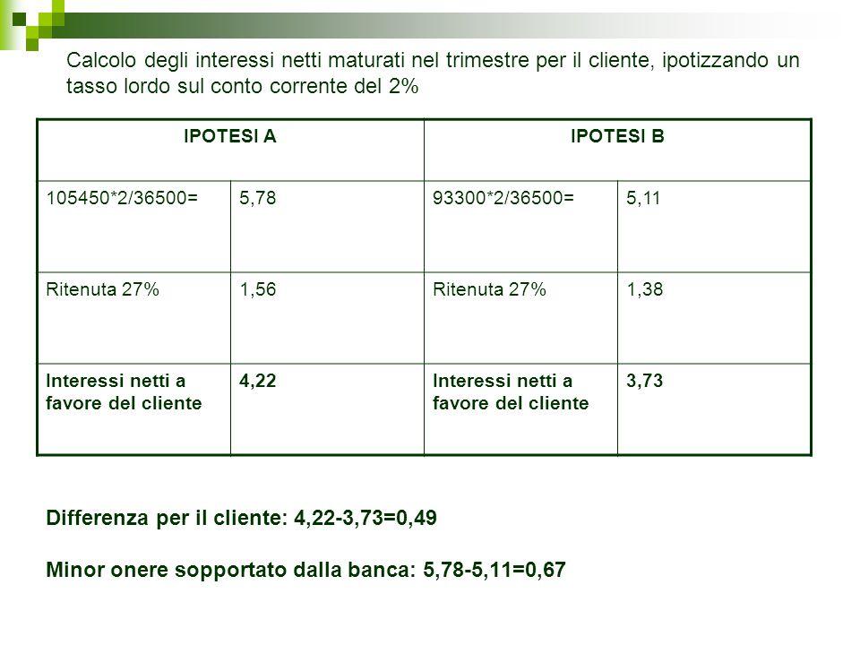 Differenza per il cliente: 4,22-3,73=0,49 Minor onere sopportato dalla banca: 5,78-5,11=0,67 IPOTESI AIPOTESI B 105450*2/36500=5,7893300*2/36500=5,11