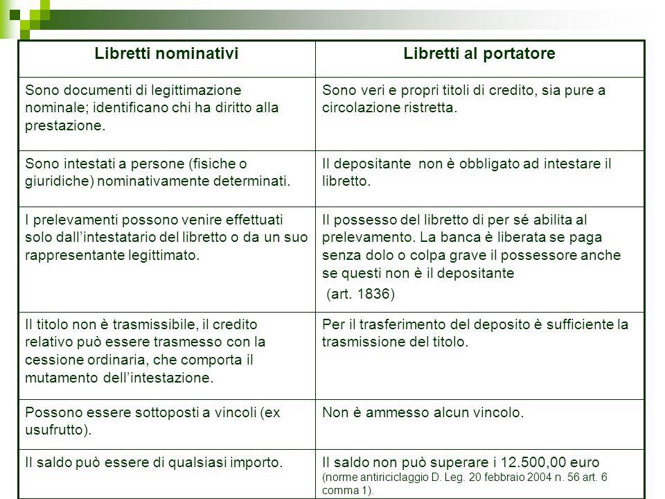Il saldo non può superare i 12.500,00 euro (norme antiriciclaggio D. Leg. 20 febbraio 2004 n. 56 art. 6 comma 1). Il saldo può essere di qualsiasi imp