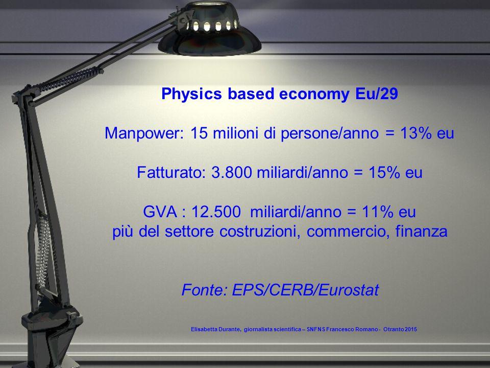 Physics based economy Eu/29 Manpower: 15 milioni di persone/anno = 13% eu Fatturato: 3.800 miliardi/anno = 15% eu GVA : 12.500 miliardi/anno = 11% eu più del settore costruzioni, commercio, finanza Fonte: EPS/CERB/Eurostat Elisabetta Durante, giornalista scientifica – SNFNS Francesco Romano - Otranto 2015