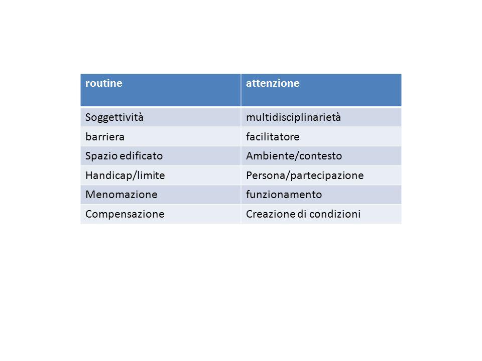 Esigenze sensoriali Cataratta Maculopatie Glaucoma Retinite pigmentosa Retinopatia diabetica