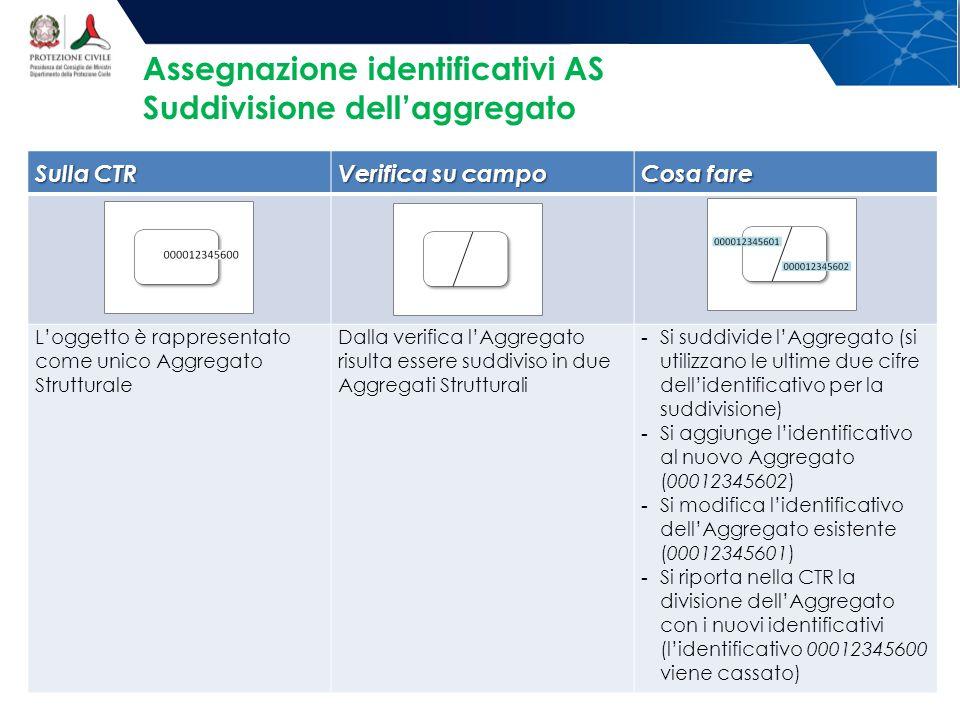 Sulla CTR Verifica su campo Cosa fare L'oggetto è rappresentato come unico Aggregato Strutturale Dalla verifica l'Aggregato risulta essere suddiviso in due Aggregati Strutturali - Si suddivide l'Aggregato (si utilizzano le ultime due cifre dell'identificativo per la suddivisione) - Si aggiunge l'identificativo al nuovo Aggregato (00012345602) - Si modifica l'identificativo dell'Aggregato esistente (00012345601) - Si riporta nella CTR la divisione dell'Aggregato con i nuovi identificativi (l'identificativo 00012345600 viene cassato) Assegnazione identificativi AS Suddivisione dell'aggregato
