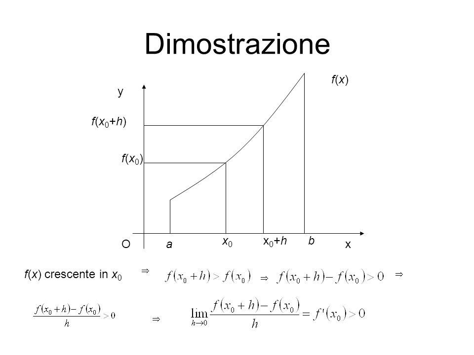 Dimostrazione Ox y a bx0x0 f(x0)f(x0) f(x0+h)f(x0+h) x0+hx0+h f(x)f(x) f(x) crescente in x 0