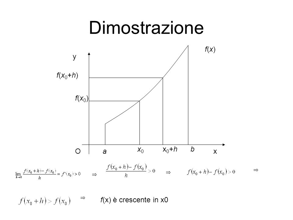 Dimostrazione Ox y a bx0x0 f(x0)f(x0) f(x0+h)f(x0+h) x0+hx0+h f(x)f(x) f(x) è crescente in x0