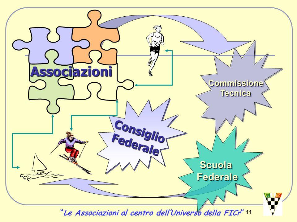 11 ConsiglioFederaleConsiglioFederale Associazioni CommissioneTecnicaCommissioneTecnica ScuolaFederaleScuolaFederale Le Associazioni al centro dell'Universo della FICr