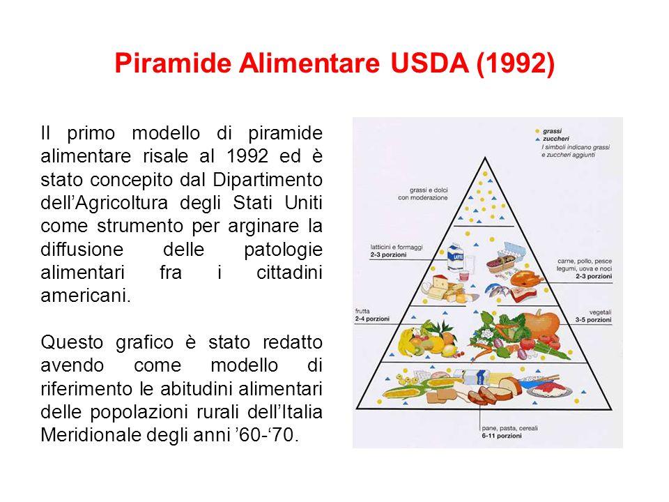 Piramide Alimentare USDA (1992) Il primo modello di piramide alimentare risale al 1992 ed è stato concepito dal Dipartimento dell'Agricoltura degli St