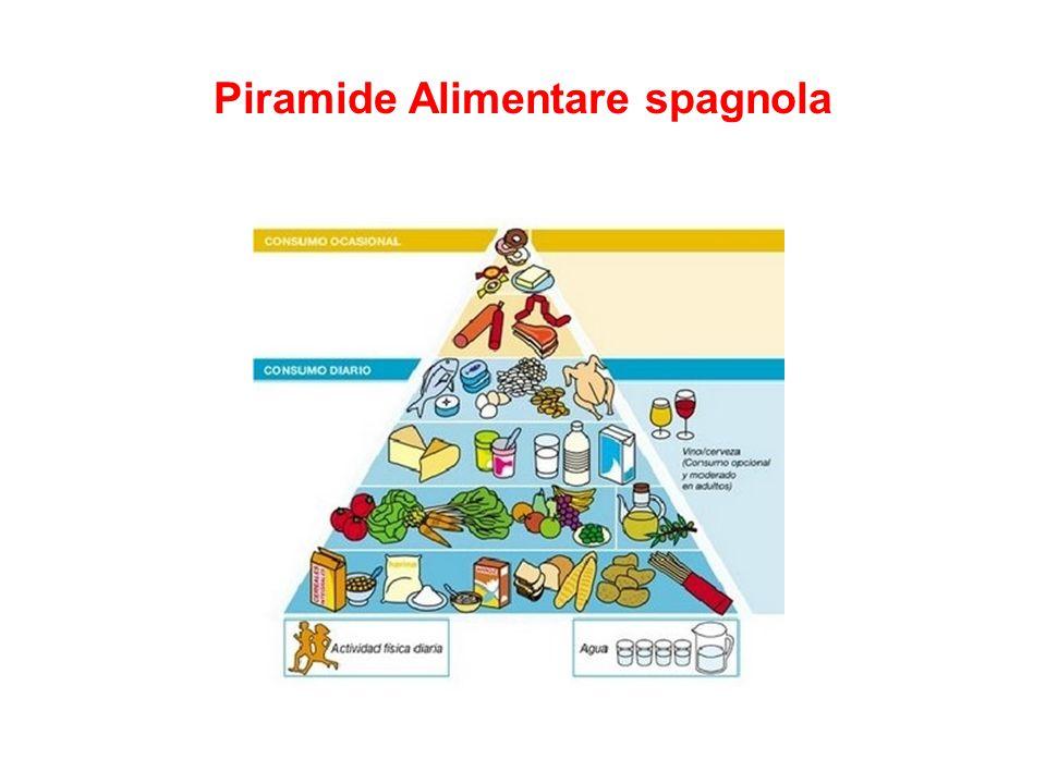 Piramide Alimentare spagnola
