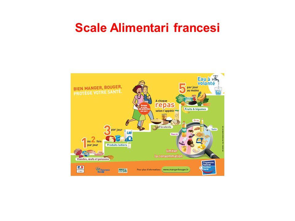 Scale Alimentari francesi