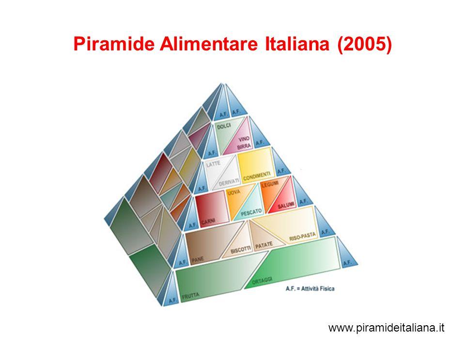 Piramide Alimentare Italiana (2005) www.piramideitaliana.it