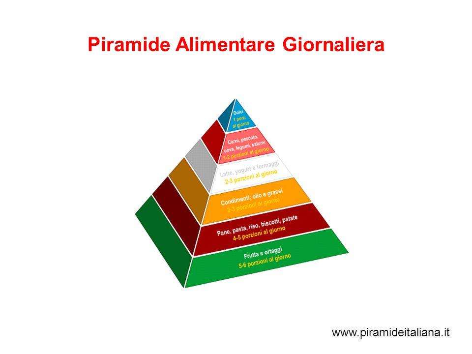 Piramide Alimentare Giornaliera www.piramideitaliana.it