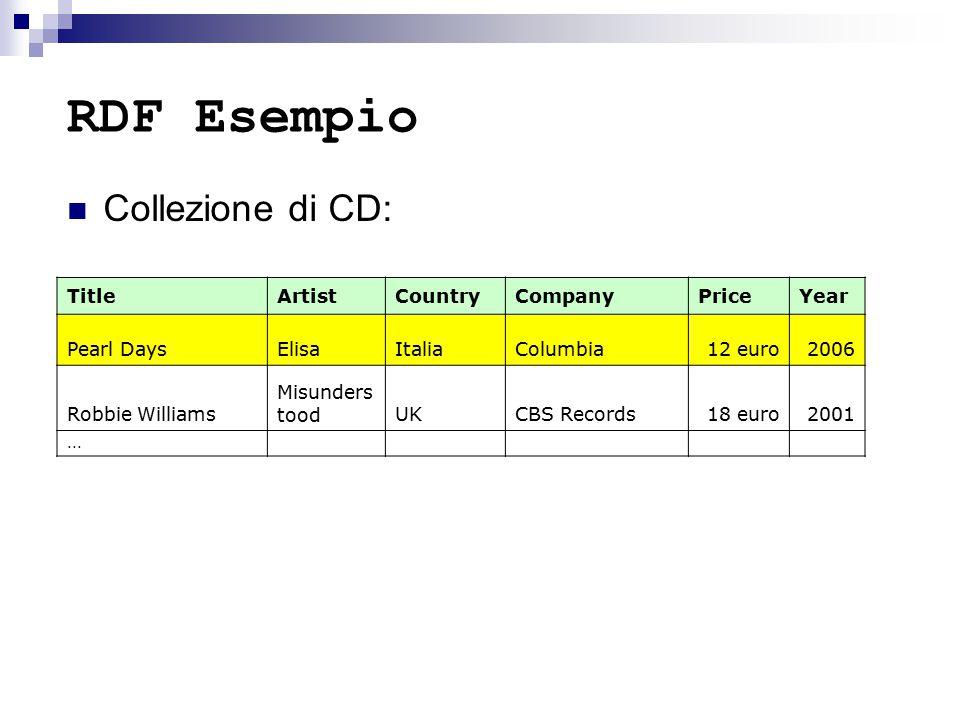 RDF Esempio Collezione di CD: TitleArtistCountryCompanyPriceYear Pearl DaysElisaItaliaColumbia12 euro2006 Robbie Williams Misunders toodUKCBS Records18 euro2001...