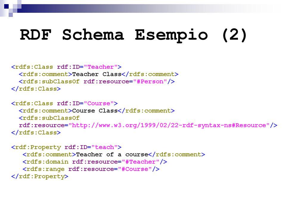 RDF Schema Esempio (2)