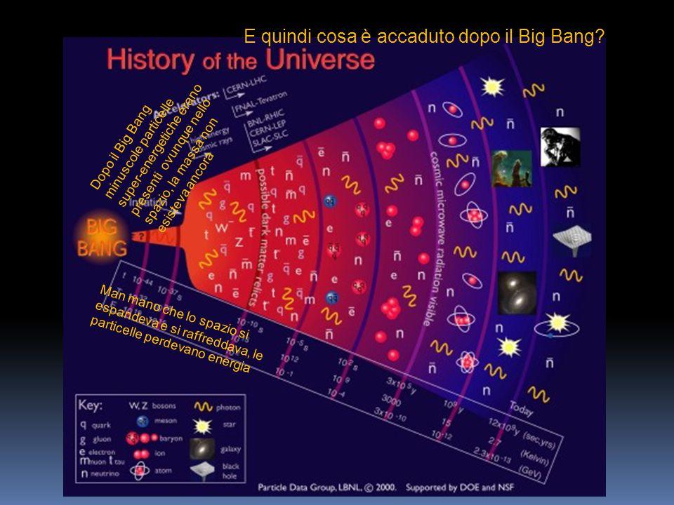 Dopo il Big Bang minuscole particelle super-energetiche erano presenti ovunque nello spazio, la massa non esisteva ancora Man mano che lo spazio si es