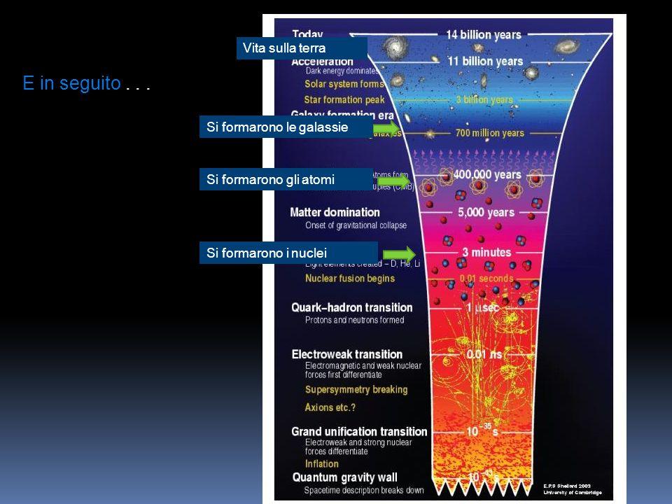 Si formarono i nuclei Si formarono gli atomi Si formarono le galassie E in seguito... Vita sulla terra