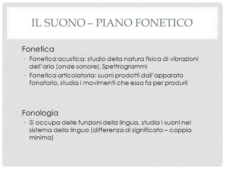 IL SUONO – PIANO FONETICO Fonetica Fonetica acustica: studio della natura fisica di vibrazioni dell'aria (onde sonore).