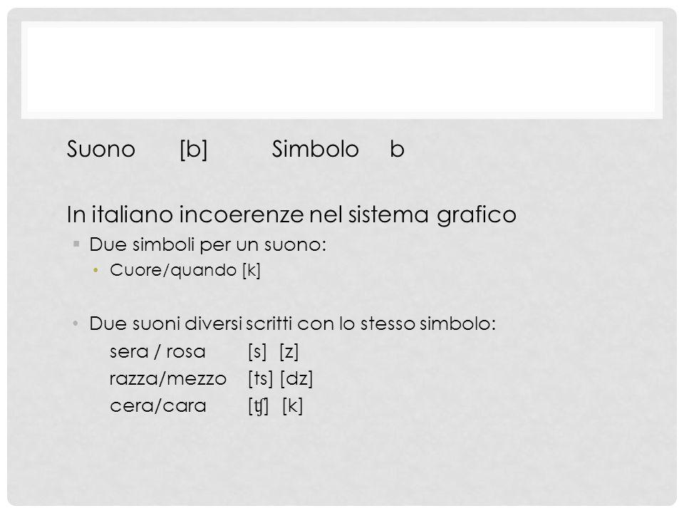 Suono [b] Simbolo b In italiano incoerenze nel sistema grafico  Due simboli per un suono: Cuore/quando [k] Due suoni diversi scritti con lo stesso simbolo: sera / rosa [s] [z] razza/mezzo[ts] [dz] cera/cara [ ʧ ] [k]