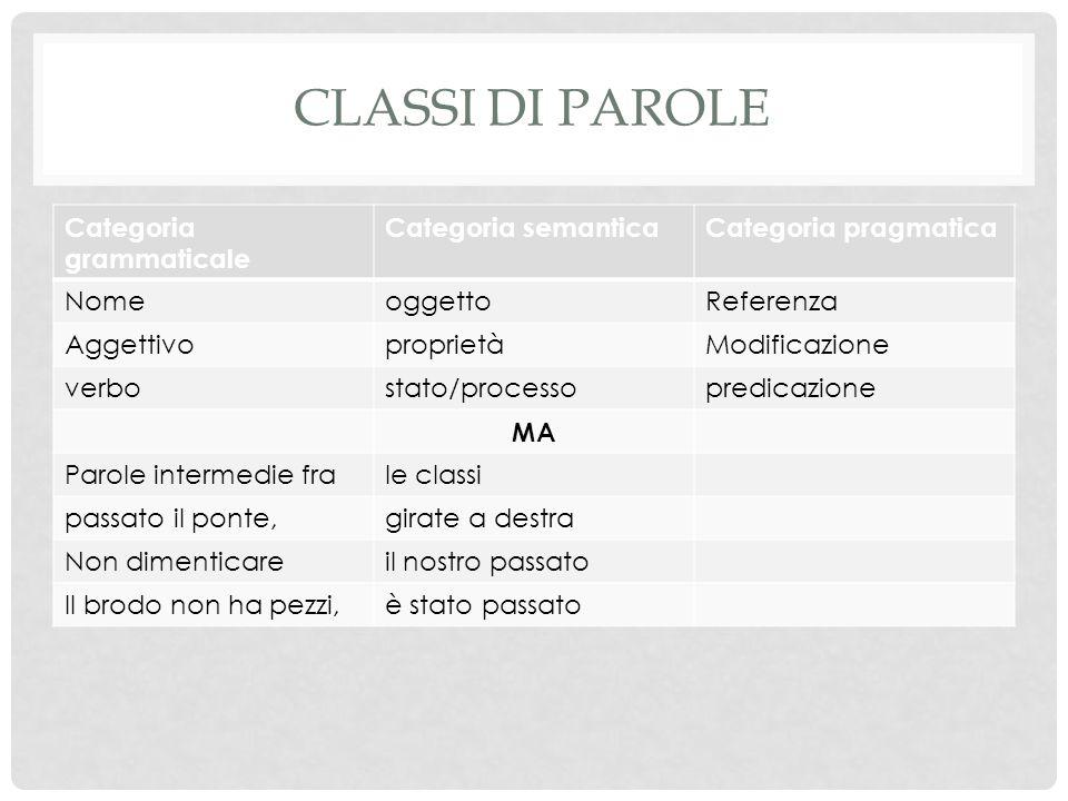 CLASSI DI PAROLE Categoria grammaticale Categoria semanticaCategoria pragmatica NomeoggettoReferenza AggettivoproprietàModificazione verbostato/proces
