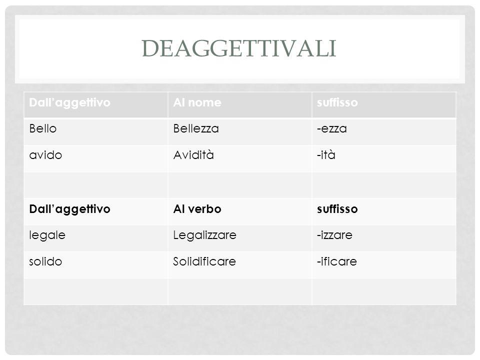 DEAGGETTIVALI Dall'aggettivoAl nomesuffisso BelloBellezza-ezza avidoAvidità-ità Dall'aggettivoAl verbosuffisso legaleLegalizzare-izzare solidoSolidificare-ificare