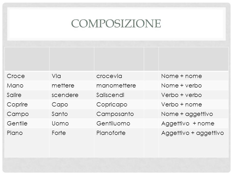 COMPOSIZIONE CroceViacroceviaNome + nome ManometteremanomettereNome + verbo SalirescendereSaliscendiVerbo + verbo CoprireCapoCopricapoVerbo + nome Cam