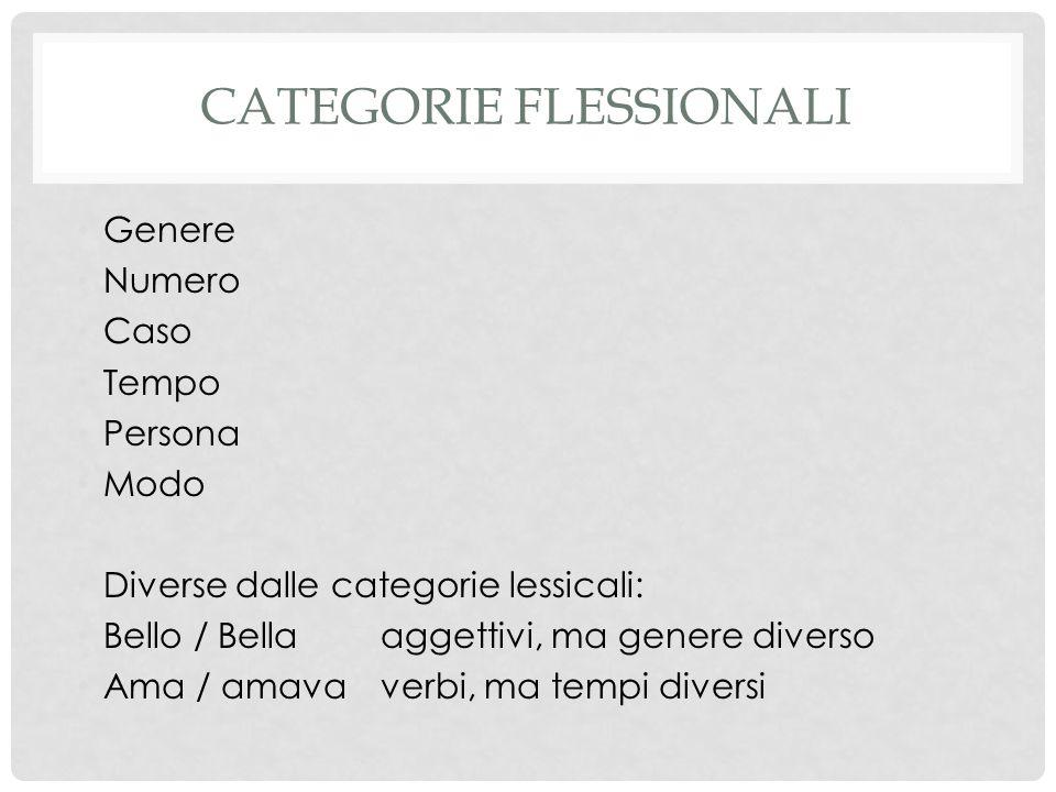 CATEGORIE FLESSIONALI Genere Numero Caso Tempo Persona Modo Diverse dalle categorie lessicali: Bello / Bellaaggettivi, ma genere diverso Ama / amavaverbi, ma tempi diversi