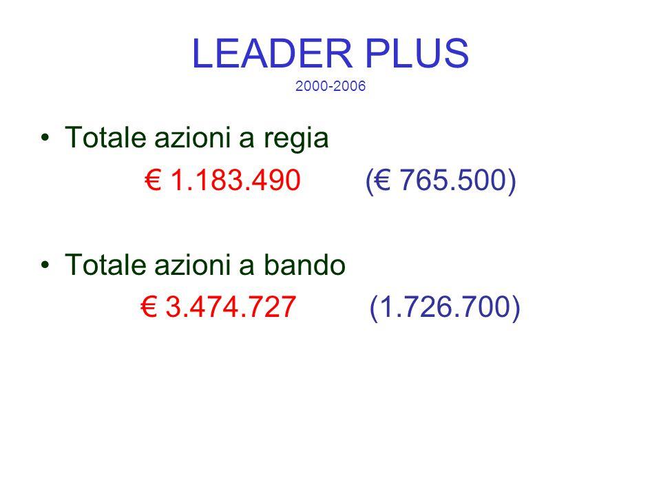 LEADER PLUS 2000-2006 Totale azioni a regia € 1.183.490 (€ 765.500) Totale azioni a bando € 3.474.727 (1.726.700)