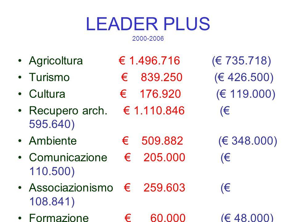 LEADER PLUS 2000-2006 Agricoltura € 1.496.716 (€ 735.718) Turismo € 839.250 (€ 426.500) Cultura € 176.920 (€ 119.000) Recupero arch.