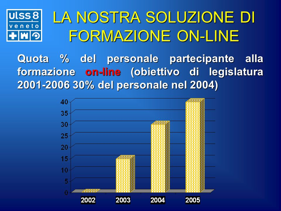 LA NOSTRA SOLUZIONE DI FORMAZIONE ON-LINE Quota % del personale partecipante alla formazione on-line (obiettivo di legislatura 2001-2006 30% del personale nel 2004)