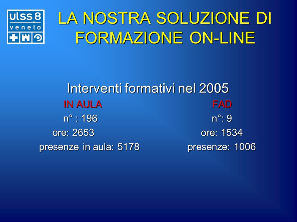 LA NOSTRA SOLUZIONE DI FORMAZIONE ON-LINE Interventi formativi nel 2005 IN AULAFAD n° : 196n°: 9 ore: 2653ore: 1534 presenze in aula: 5178presenze: 1006