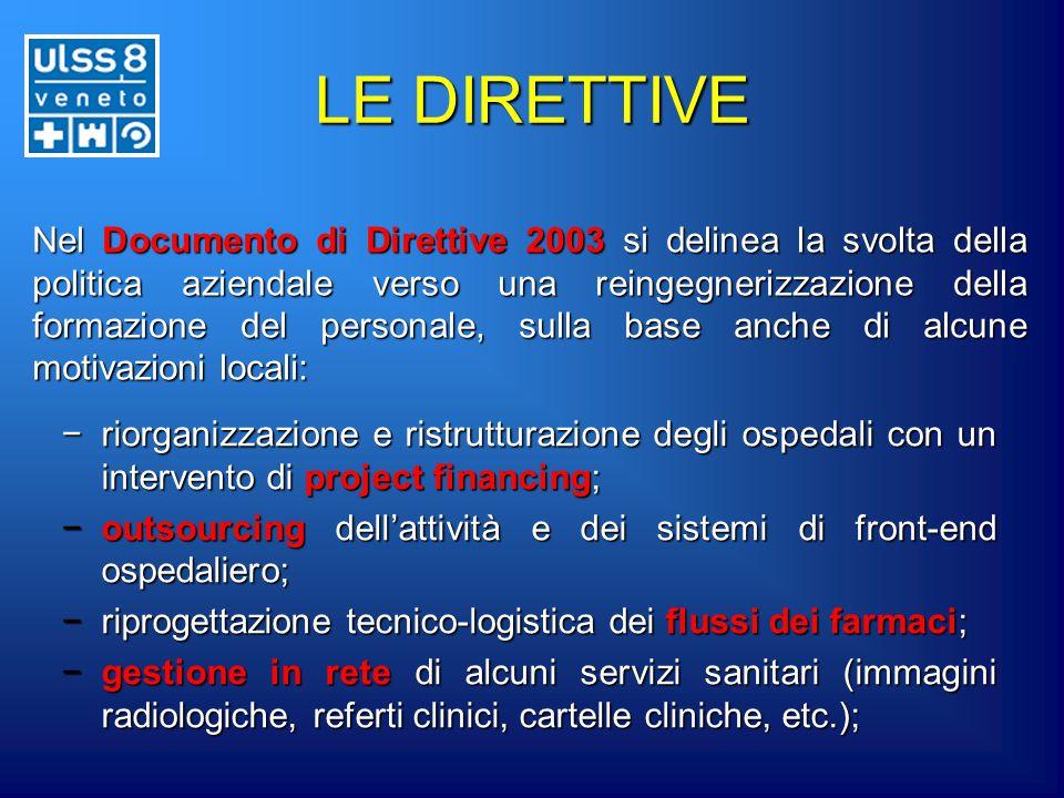 LE DIRETTIVE −riorganizzazione e ristrutturazione degli ospedali con un intervento di project financing; −outsourcingdell'attività e dei sistemi di fr