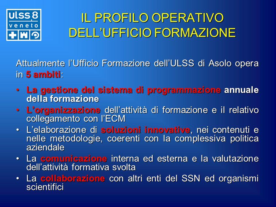 IL PROFILO OPERATIVO DELL'UFFICIO FORMAZIONE La gestione del sistema di programmazione annuale della formazioneLa gestione del sistema di programmazio