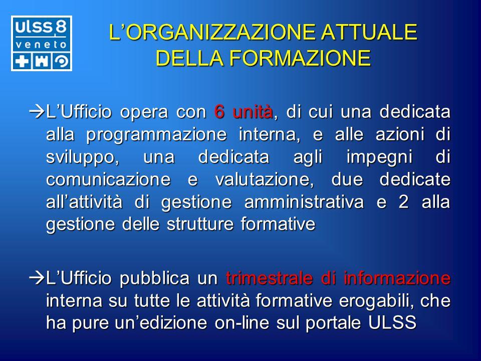 L'ORGANIZZAZIONE ATTUALE DELLA FORMAZIONE  L'Ufficio opera con 6 unità, di cui una dedicata alla programmazione interna, e alle azioni di sviluppo, u