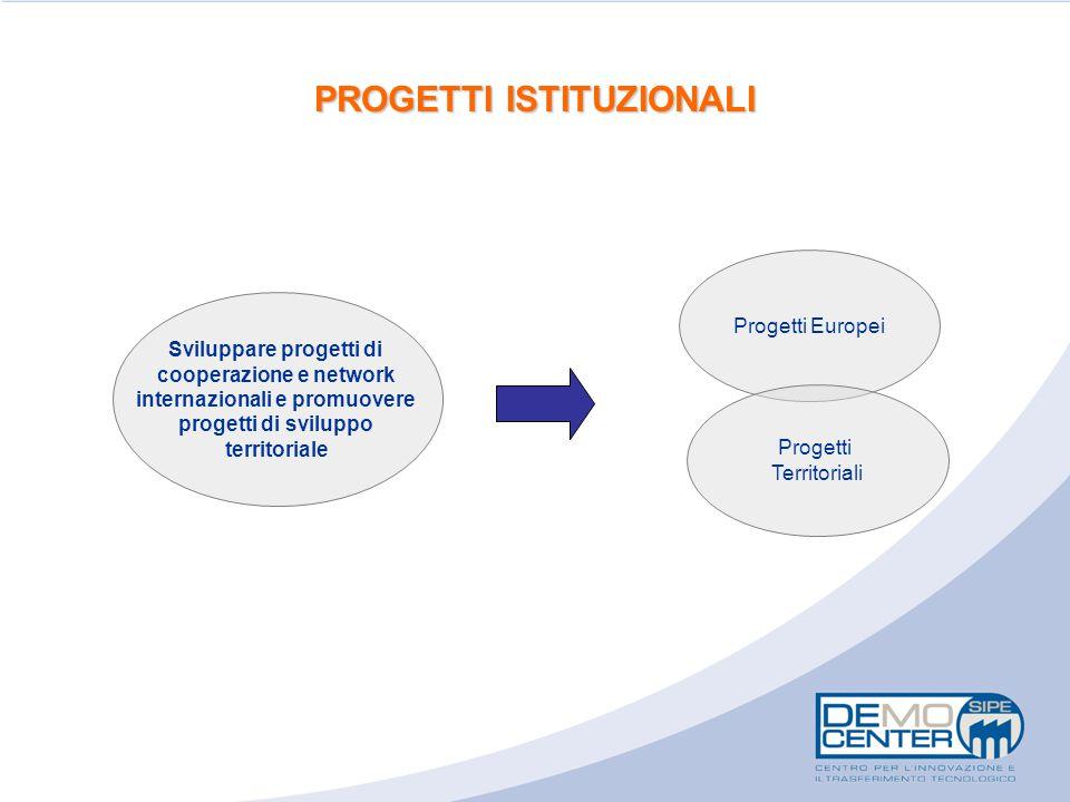 PROGETTI ISTITUZIONALI Progetti Europei Sviluppare progetti di cooperazione e network internazionali e promuovere progetti di sviluppo territoriale Pr
