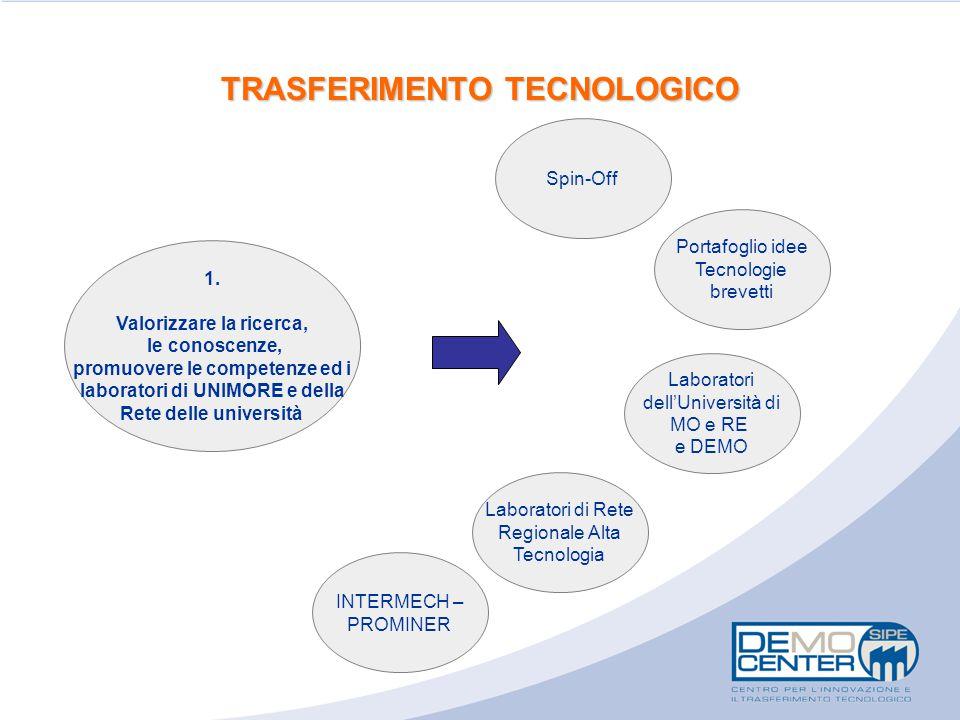 TRASFERIMENTO TECNOLOGICO 1. Valorizzare la ricerca, le conoscenze, promuovere le competenze ed i laboratori di UNIMORE e della Rete delle università