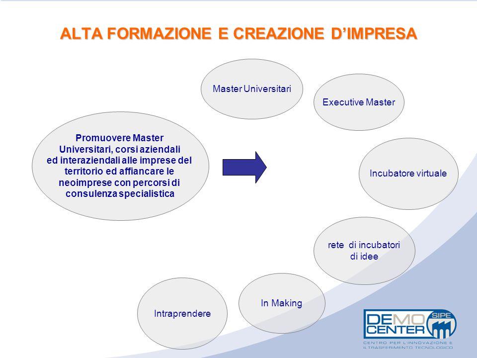 ALTA FORMAZIONE E CREAZIONE D'IMPRESA Master Universitari Incubatore virtuale Promuovere Master Universitari, corsi aziendali ed interaziendali alle i
