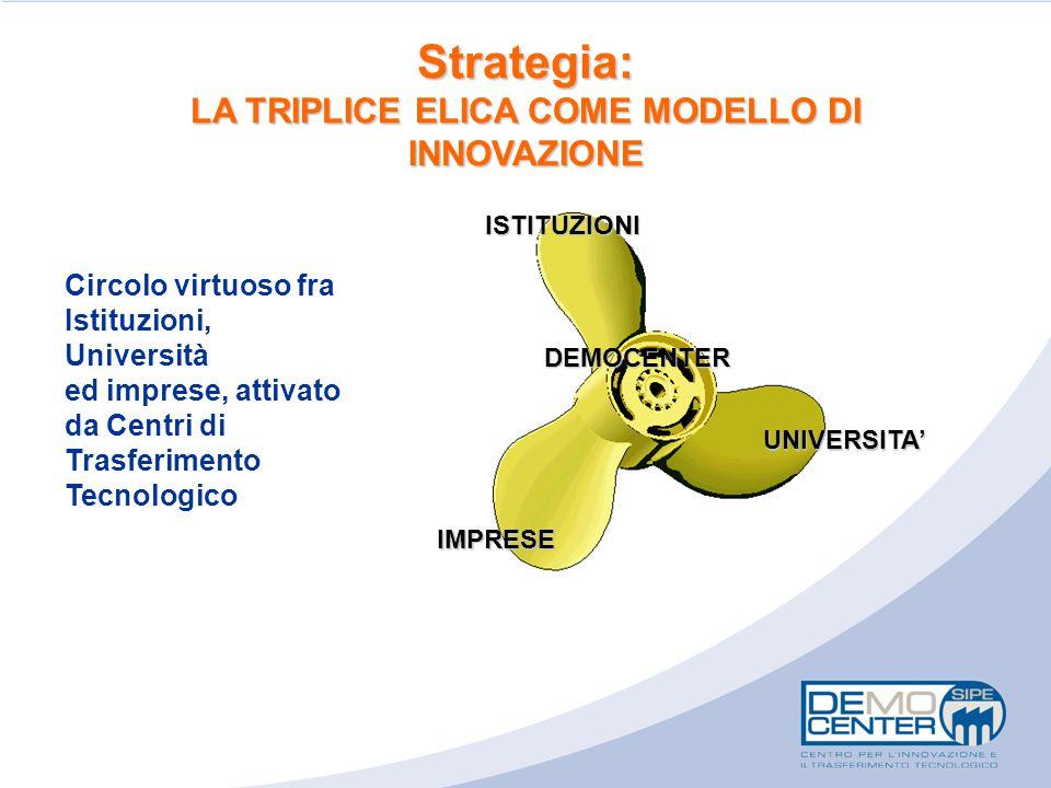 Strategia: LA TRIPLICE ELICA COME MODELLO DI INNOVAZIONE Circolo virtuoso fra Istituzioni, Università ed imprese, attivato da Centri di Trasferimento