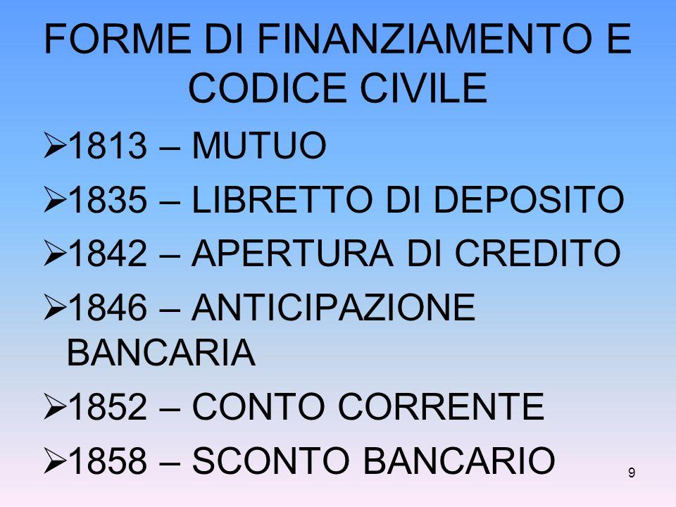 FORME DI FINANZIAMENTO E CODICE CIVILE  1813 – MUTUO  1835 – LIBRETTO DI DEPOSITO  1842 – APERTURA DI CREDITO  1846 – ANTICIPAZIONE BANCARIA  185