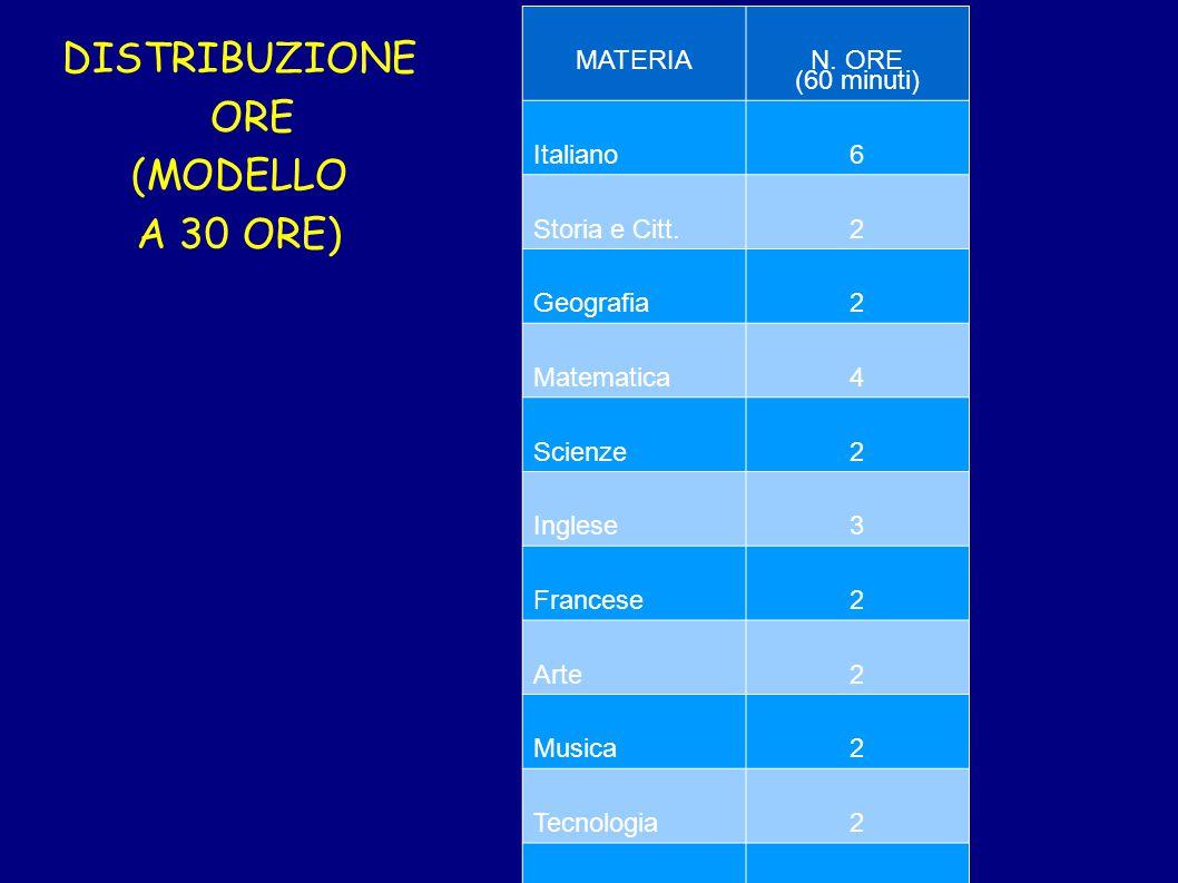 DISTRIBUZIONE ORE (MODELLO A 30 ORE) MATERIA N. ORE (60 minuti) Italiano6 Storia e Citt.2 Geografia2 Matematica4 Scienze2 Inglese3 Francese2 Arte2 Mus